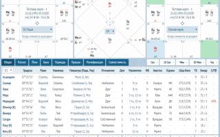 Марс в гороскопе. Индийский гороскоп — ведическая астрология, джйотиш онлайн