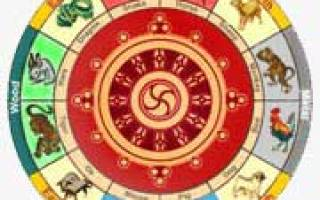Тибетское рождение по дате рождения. Буддийский гороскоп по дате рождения