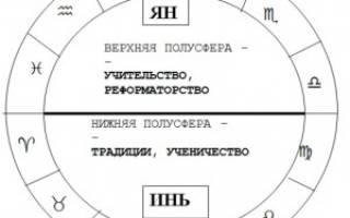 Планеты в восточной части гороскопа. Восточная и западная полусферы