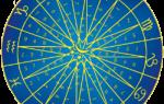 Создать колесо фортуны онлайн. Онлайн гадание колесо фортуны
