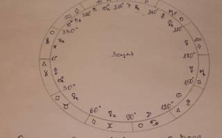 Планеты соответствующие знакам зодиака. Зодиак и планеты