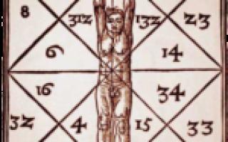 Квадрат пифагора по дате рождения алгоритм. Психоматрица пифагора по дате рождения