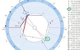 Если в вашем гороскопе есть ретроградные планеты — что это значит.