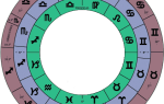 Гороскоп с какого числа начинаются все знаки. Знаки зодиака по месяцам и числам
