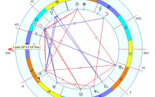 Астрология управитель 5 дома в 1 доме. Пятый натальный дом